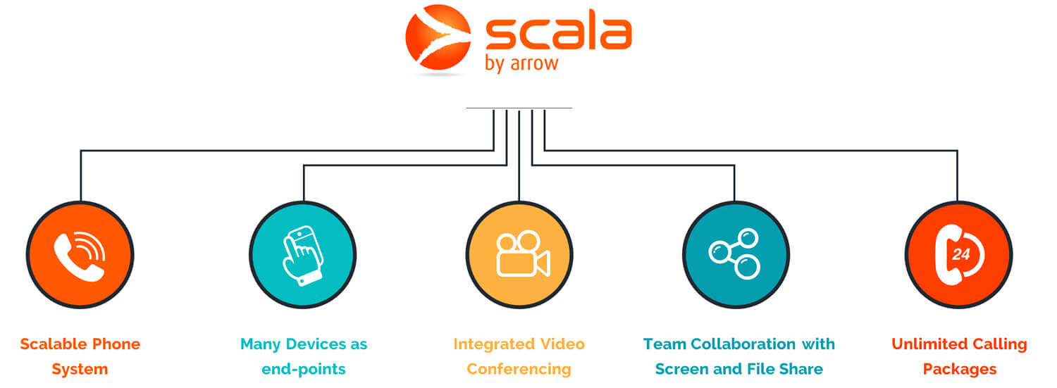 Scala 5 Key features