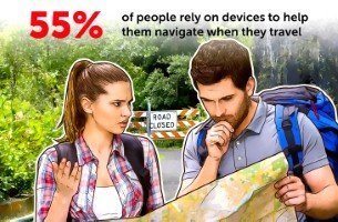 people are so dependent on their devices, that 39 per cent can't even imagine travelling anywhere without them.
