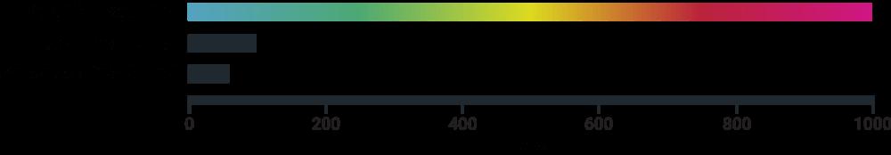 Gigabit broadband speed internet